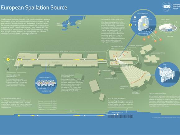 Инфографика със структурата на ESS